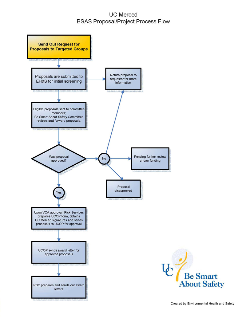 Be smart about safety funding request instructions risk services view the bsas flow chart nvjuhfo Gallery